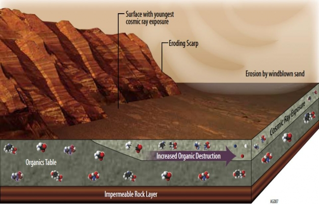 Mars Has Ways to Make Organics Hard to Find, This illustration portrays some of the reasons why finding organic chemicals on Mars is challenging. Whatever organic chemicals may be produced on Mars or de...