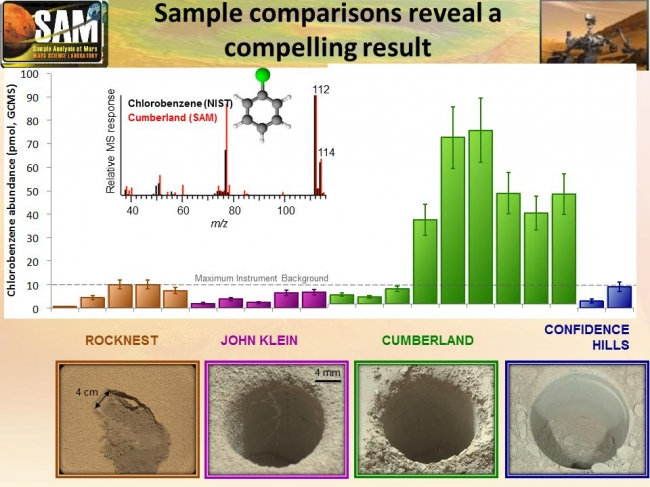 """Comparing 'Cumberland' With Other Samples Analyzed by Curiosity, This graphic offers comparisons between the amount of an organic chemical named chlorobenzene detected in the """"Cumberland"""" rock sample and amounts of the sam..."""