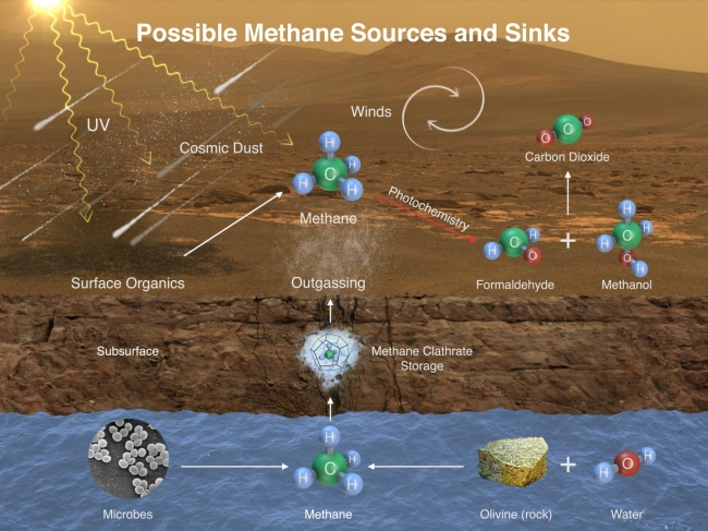 Possible Methane Sources and Sinks, This illustration portrays possible ways that methane might be added to Mars' atmosphere (sources) and removed from the atmosphere (sinks). NASA's Curiosity ...