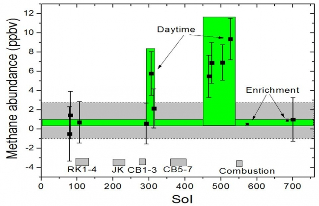 Methane Measurements by NASA's Curiosity in Mars' Gale Crater, This graphic shows tenfold spiking in the abundance of methane in the Martian atmosphere surrounding NASA's Curiosity Mars rover, as detected by a series of ...